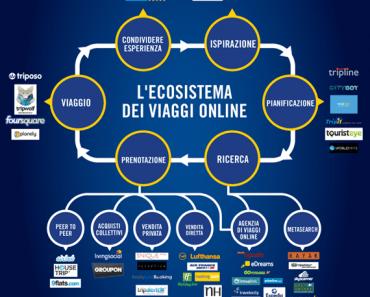 L'infografica sull'organizzazione dei viaggi online, dalk blog di eDreams